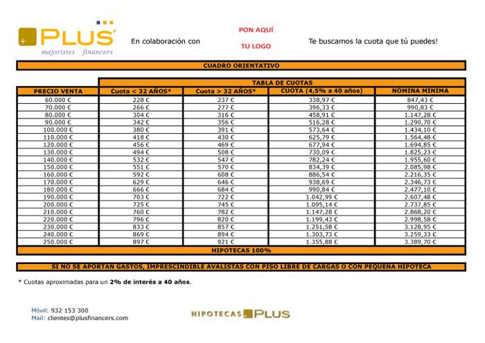 simulador para crédito hipotecario -http://www.hipotecasplus.com