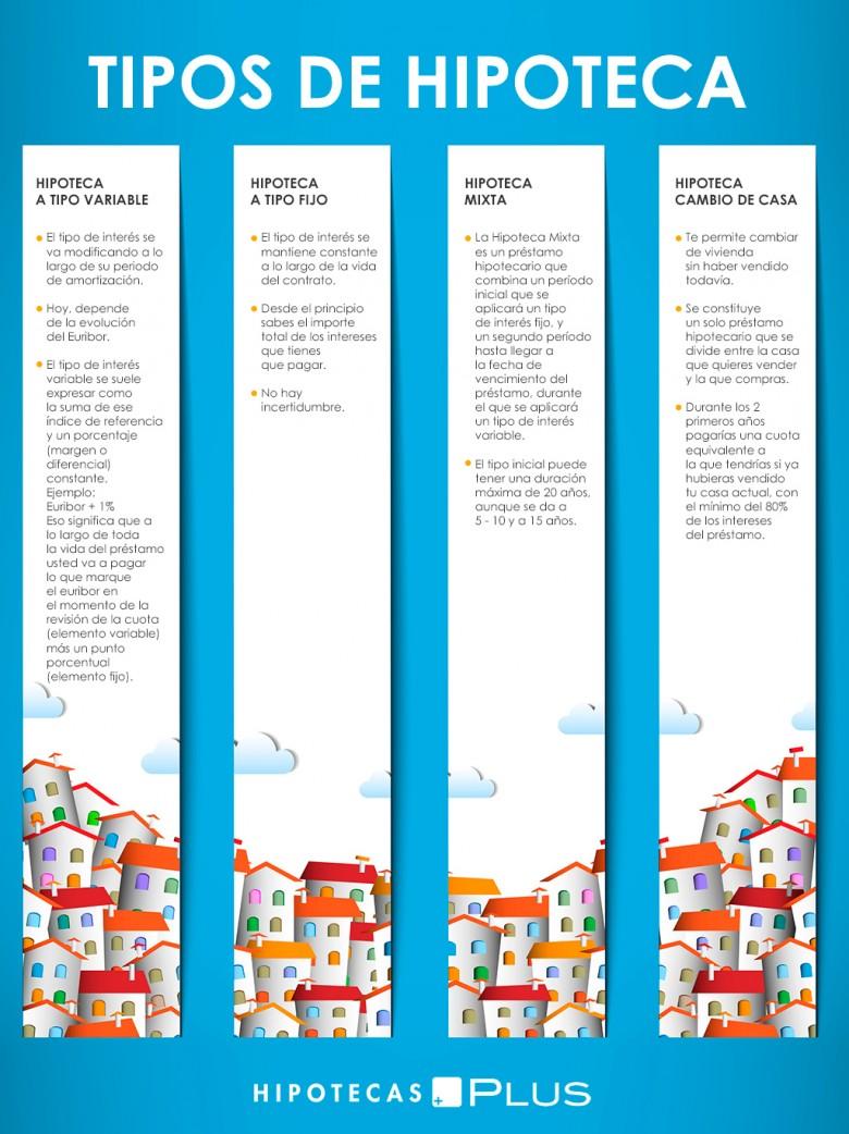 Tipos de Hipoteca Barcelona - http://www.hipotecasplus.com/
