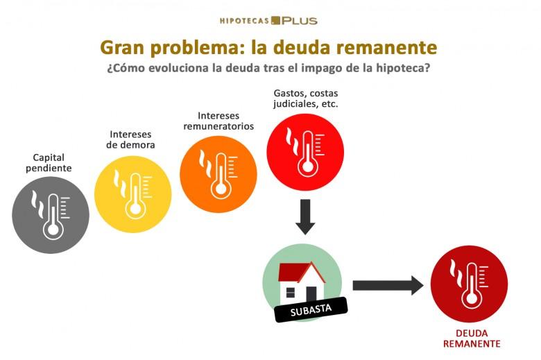 Protección al aval - hipotecasplus.es
