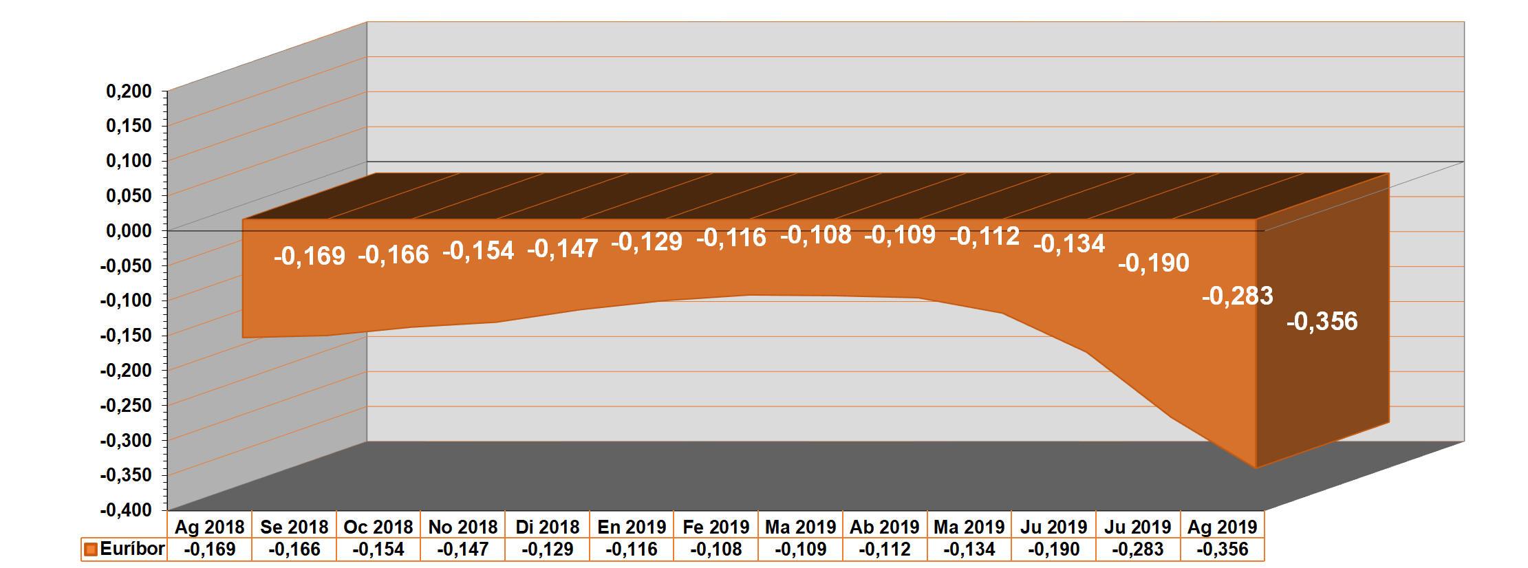 L'euríbor tanca l'agost de 2019 amb un mínim històric: -0,356 %