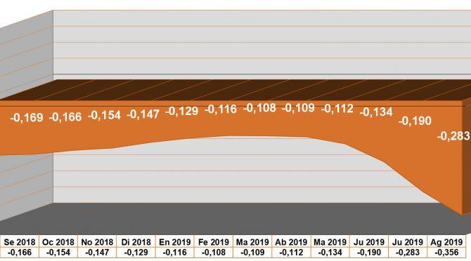 El Euribor cierra agosto de 2019 en mínimo histórico: -0,356%