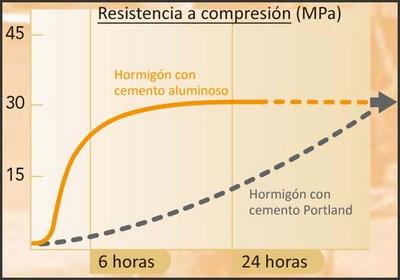 Gráfico - resistencia a compresión